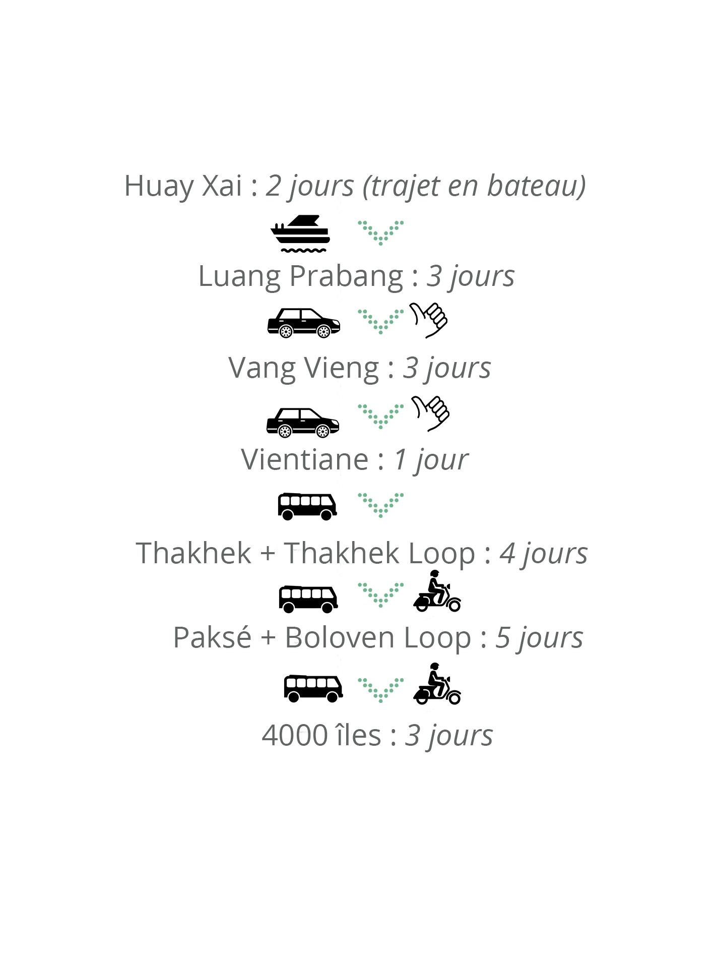 Bilan Laos Itinéraire budget