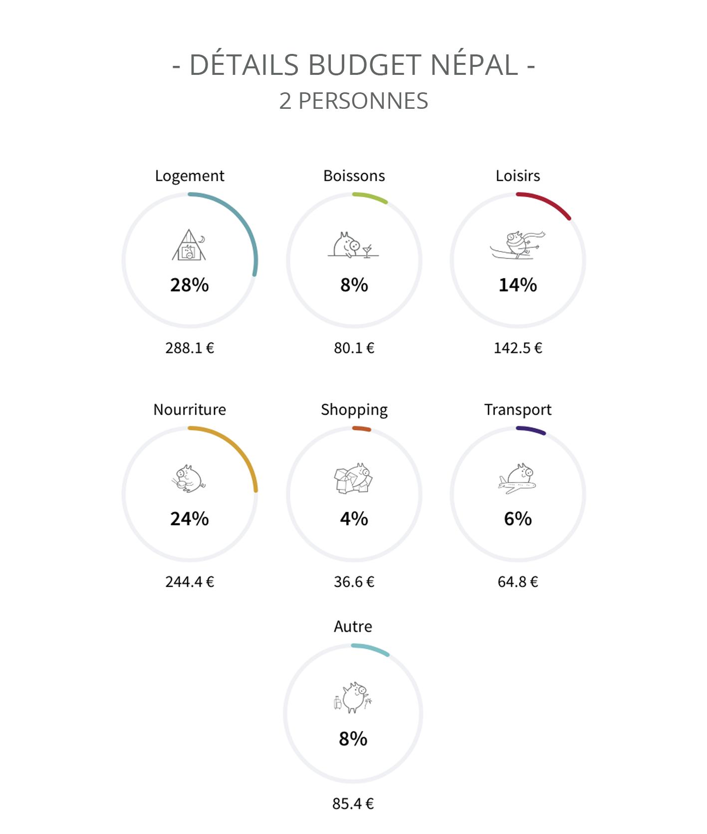 Bilan Népal Itinéraire budget tour du monde